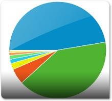 Browsers dos utilizadores do Fórum Ubuntued
