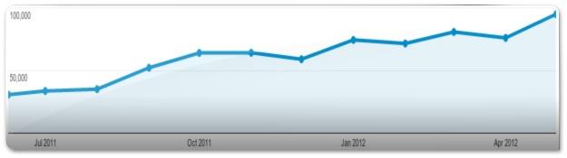 Número de páginas vistas no Fórum Ubuntued
