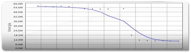 Grafico antes e depois de desligar a placa de video