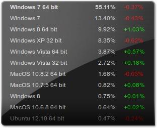 Estatisticas de Março do Steam